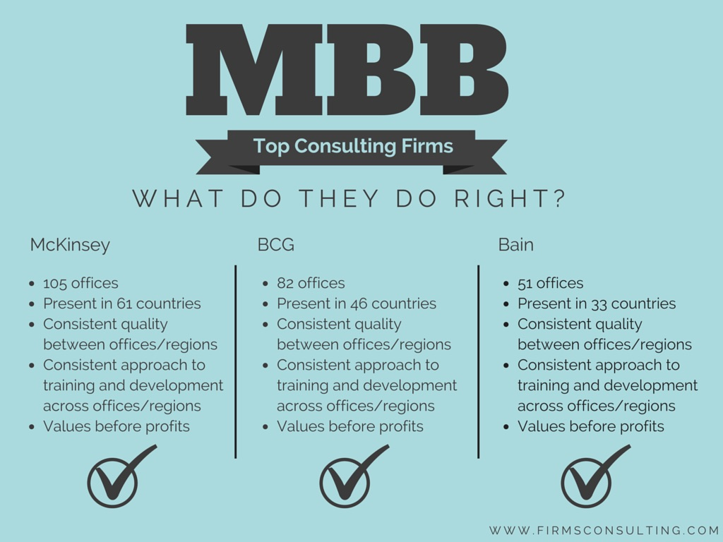 32 reasons why mbb rule consulting firmsconsulting for Brand consulting firms